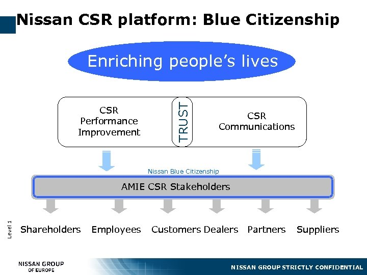 Nissan CSR platform: Blue Citizenship CSR Performance Improvement TRUST Enriching people's lives CSR Communications