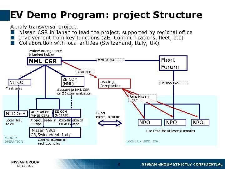 EV Demo Program: project Structure A truly transversal project: ¢ Nissan CSR in Japan