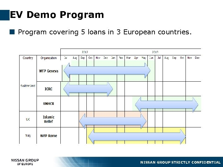 EV Demo Program ¢ Program covering 5 loans in 3 European countries. NISSAN GROUP