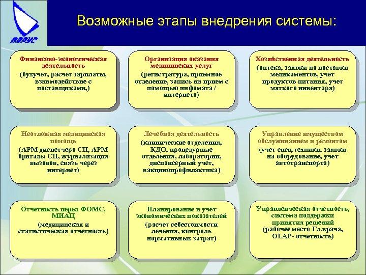 Возможные этапы внедрения системы: Финансово-экономическая деятельность (бухучет, расчет зарплаты, взаимодействие с поставщиками, ) Организация