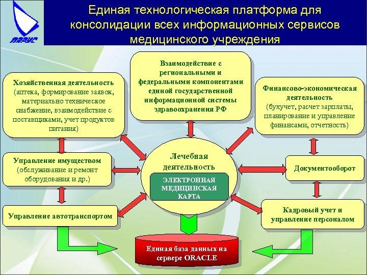 Единая технологическая платформа для консолидации всех информационных сервисов медицинского учреждения Хозяйственная деятельность (аптека, формирование