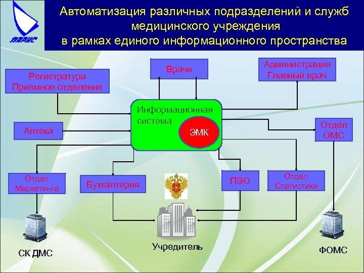 Автоматизация различных подразделений и служб медицинского учреждения в рамках единого информационного пространства Регистратура Приемное