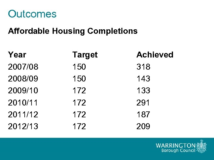 Outcomes Affordable Housing Completions Year 2007/08 2008/09 2009/10 2010/11 2011/12 2012/13 Target 150 172