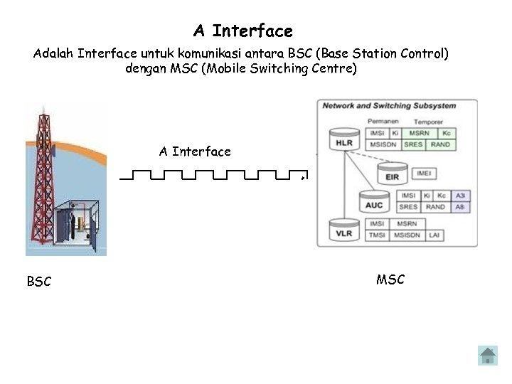 A Interface Adalah Interface untuk komunikasi antara BSC (Base Station Control) dengan MSC (Mobile