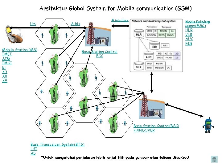 Arsitektur Global System for Mobile communication (GSM) Um A-bis A interface Mobile Switching Centre(MSC)