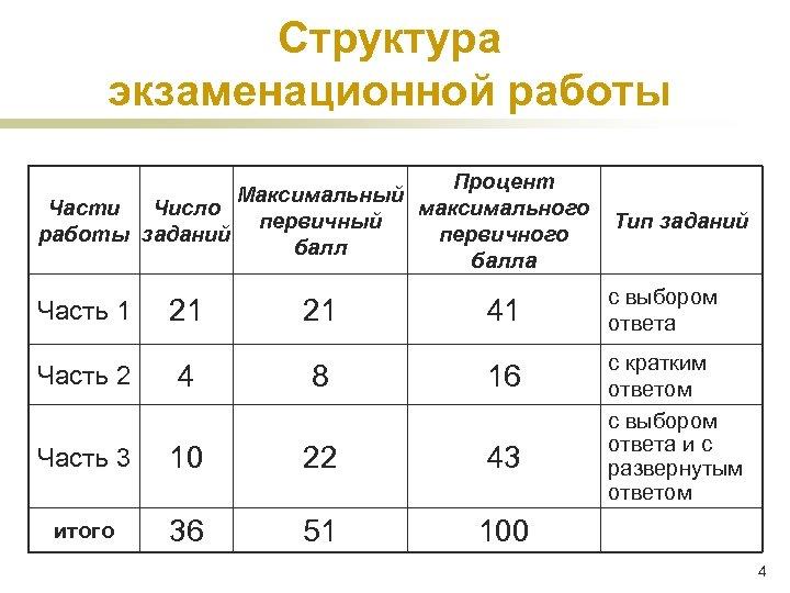 Структура экзаменационной работы Процент Максимальный Части Число максимального первичный работы заданий первичного балла Тип