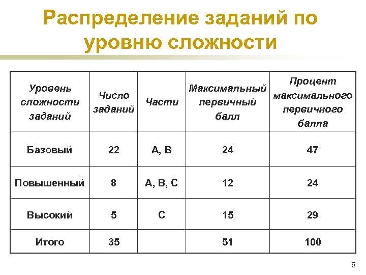 Распределение заданий по уровню сложности Процент Максимальный максимального первичный первичного балла Уровень сложности заданий