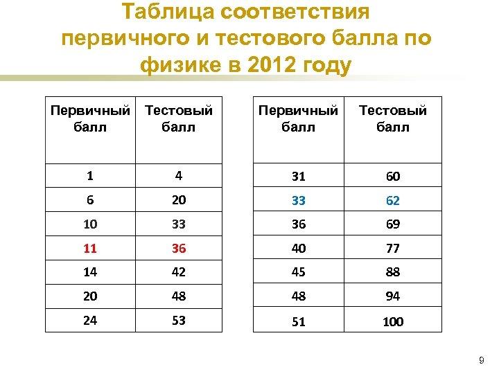 Таблица соответствия первичного и тестового балла по физике в 2012 году Первичный Тестовый балл