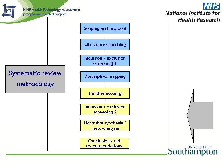 Scoping and protocol Literature searching Inclusion / exclusion screening 1 Systematic review Descriptive mapping