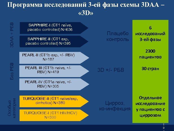 3 DAA + РБВ Программа исследований 3 -ей фазы схемы 3 DAA – «