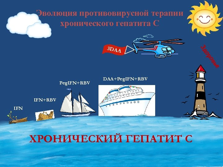 Эволюция противовирусной терапии хронического гепатита С ов ор Зд 3 DAA ье Peg. IFN+RBV