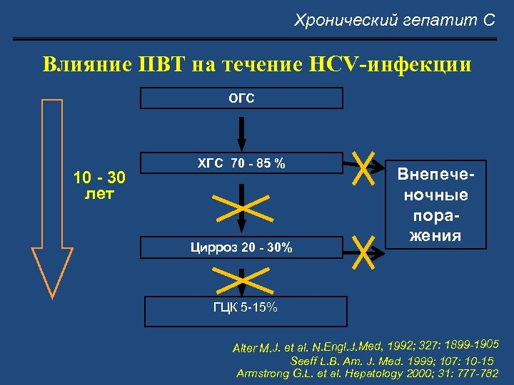 Хронический гепатит С Влияние ПВТ на течение HCV-инфекции ОГC 10 - 30 лет ХГС