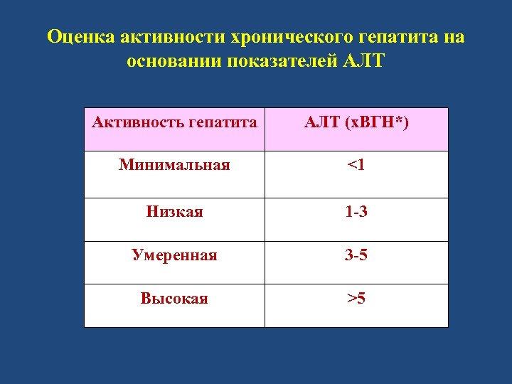Оценка активности хронического гепатита на основании показателей АЛТ Активность гепатита АЛТ (х. ВГН*) Минимальная