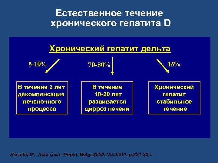 Естественное течение хронического гепатита D Хронический гепатит дельта 5 -10% В течение 2 лет