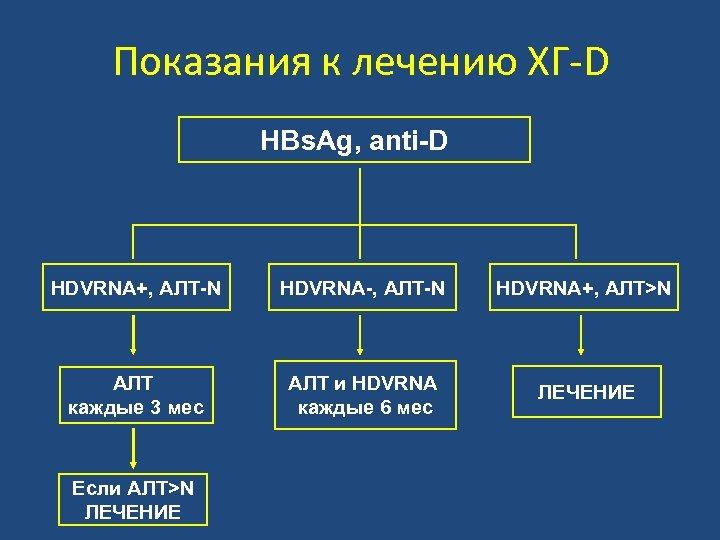 Показания к лечению ХГ-D HBs. Ag, anti-D HDVRNA+, АЛТ-N HDVRNA-, АЛТ-N HDVRNA+, АЛТ>N АЛТ