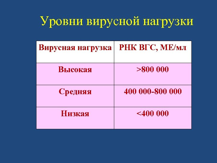 Уровни вирусной нагрузки Вирусная нагрузка РНК ВГС, МЕ/мл Высокая >800 000 Средняя 400 000