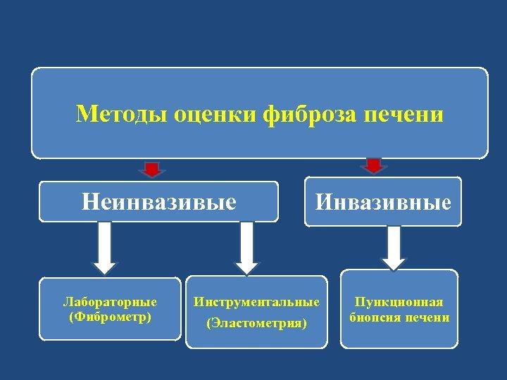 Методы оценки фиброза печени Неинвазивые Лабораторные (Фиброметр) Инвазивные Инструментальные (Эластометрия) Пункционная биопсия печени