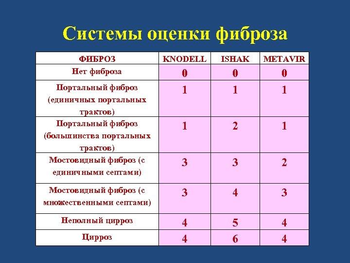 Системы оценки фиброза ФИБРОЗ Нет фиброза KNODELL ISHAK METAVIR 0 1 0 1 1