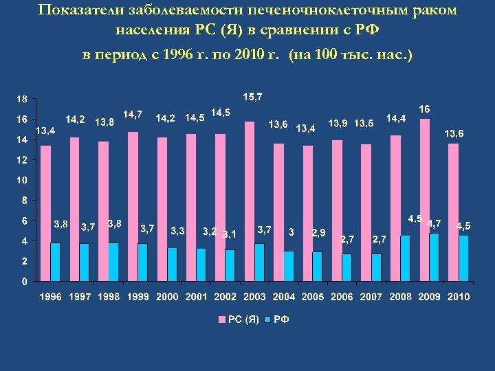 Показатели заболеваемости печеночноклеточным раком населения РС (Я) в сравнении с РФ в период с