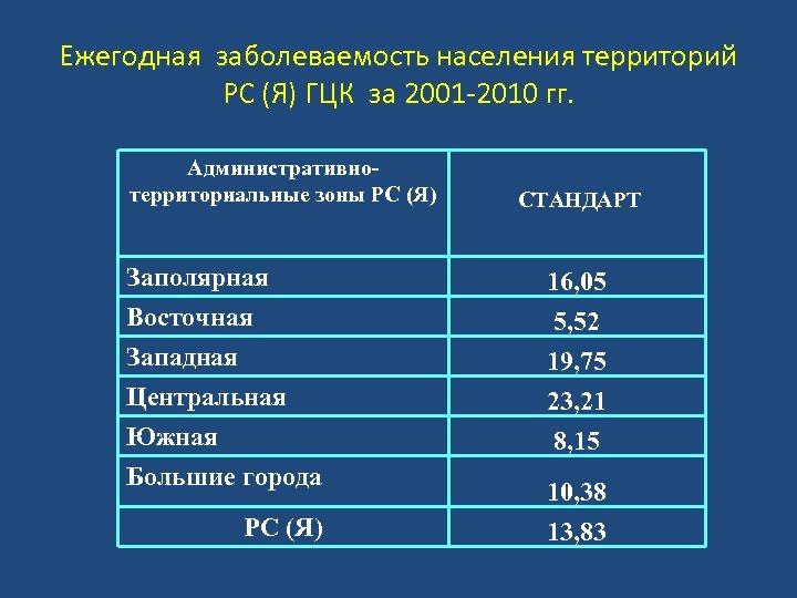 Ежегодная заболеваемость населения территорий РС (Я) ГЦК за 2001 -2010 гг. Административнотерриториальные зоны РС