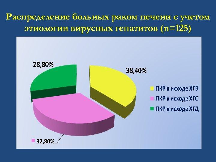 Распределение больных раком печени с учетом этиологии вирусных гепатитов (n=125)