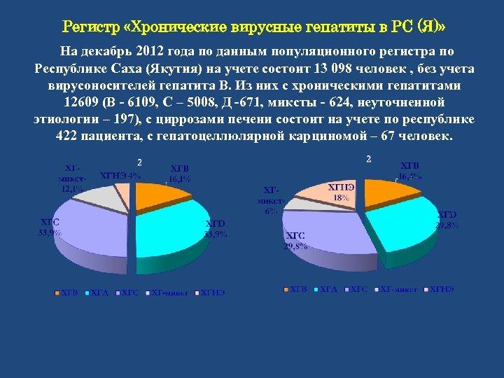 Регистр «Хронические вирусные гепатиты в РС (Я)» На декабрь 2012 года по данным популяционного