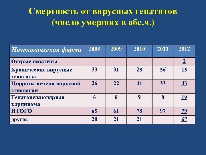 Смертность от вирусных гепатитов (число умерших в абс. ч. ) Нозологическая форма Острые гепатиты
