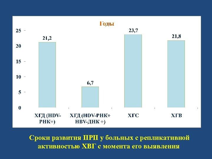 Сроки развития ПРП у больных с репликативной активностью ХВГ c момента его выявления