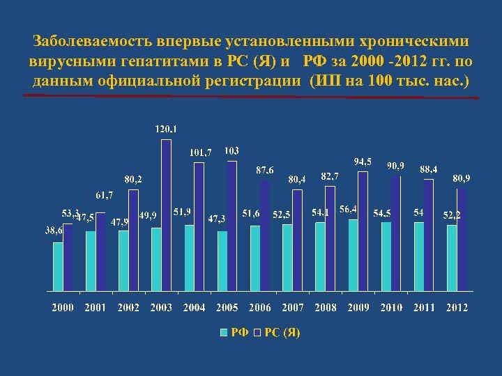 Заболеваемость впервые установленными хроническими вирусными гепатитами в РС (Я) и РФ за 2000 -2012
