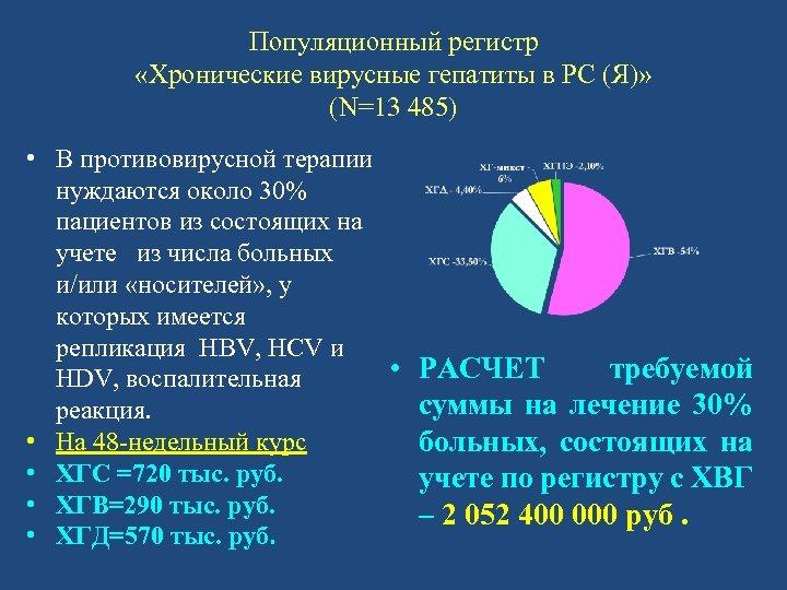Популяционный регистр «Хронические вирусные гепатиты в РС (Я)» (N=13 485) • В противовирусной терапии
