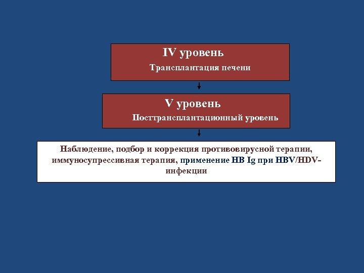 IV уровень Трансплантация печени V уровень Посттрансплантационный уровень Наблюдение, подбор и коррекция противовирусной терапии,