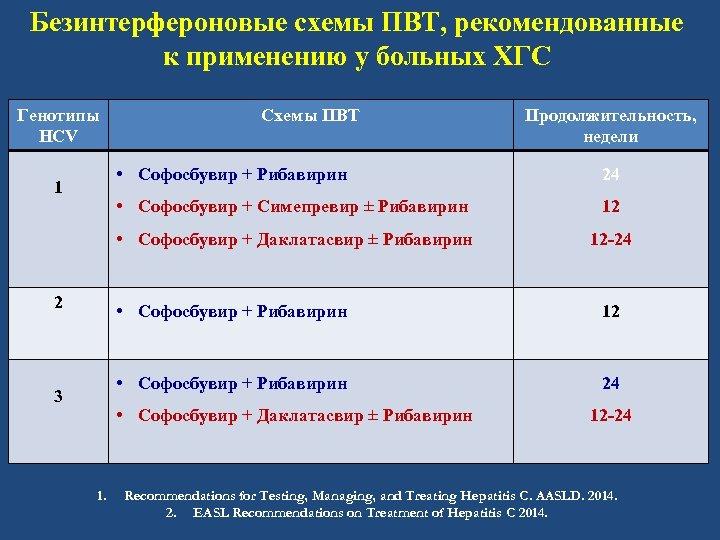 Безинтерфероновые схемы ПВТ, рекомендованные к применению у больных ХГС Генотипы HCV Схемы ПВТ Продолжительность,