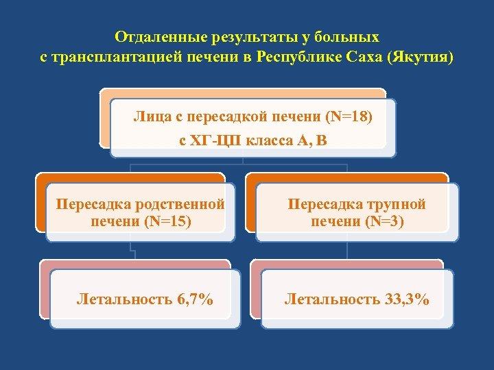 Отдаленные результаты у больных с трансплантацией печени в Республике Саха (Якутия) Лица с пересадкой