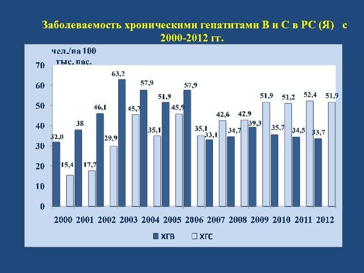 Заболеваемость хроническими гепатитами В и С в РС (Я) с 2000 -2012 гг.