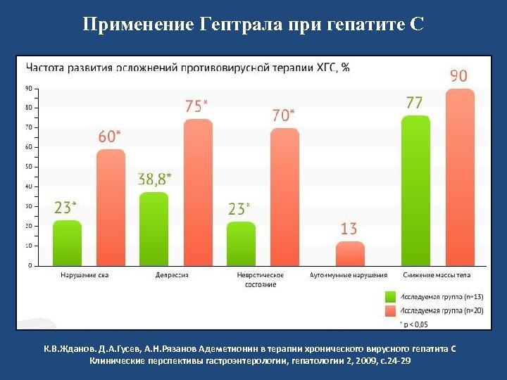 Применение Гептрала при гепатите С К. В. Жданов. Д. А. Гусев, А. Н. Рязанов
