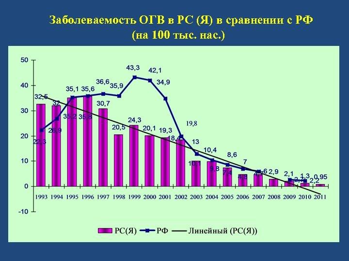 Заболеваемость ОГВ в РС (Я) в сравнении с РФ (на 100 тыс. нас.