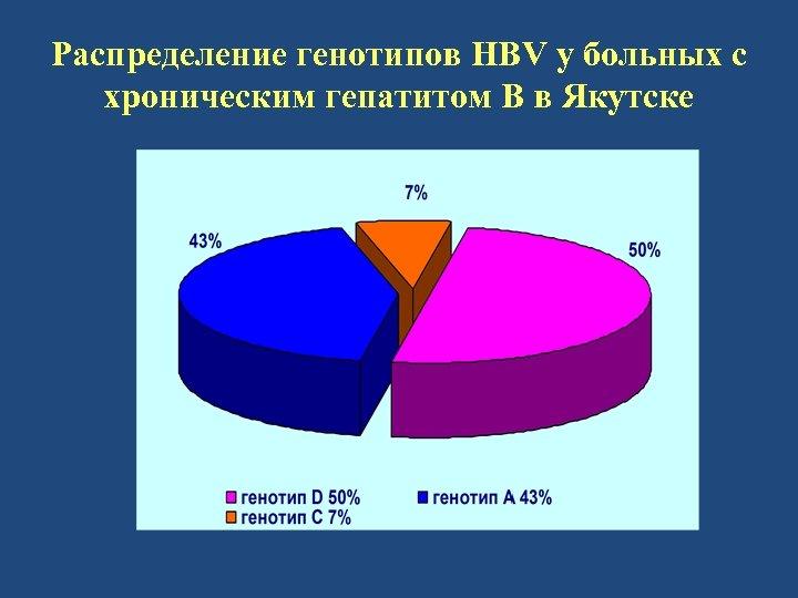Распределение генотипов HBV у больных с хроническим гепатитом В в Якутске