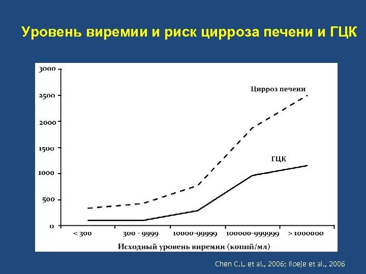 Уровень виремии и риск цирроза печени и ГЦК Chen C. L. et al. ,