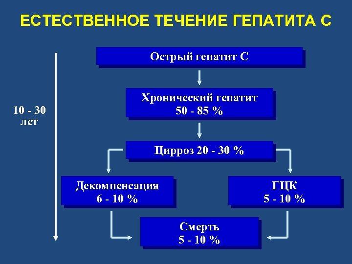 ЕСТЕСТВЕННОЕ ТЕЧЕНИЕ ГЕПАТИТА C Острый гепатит C 10 - 30 лет Хронический гепатит 50