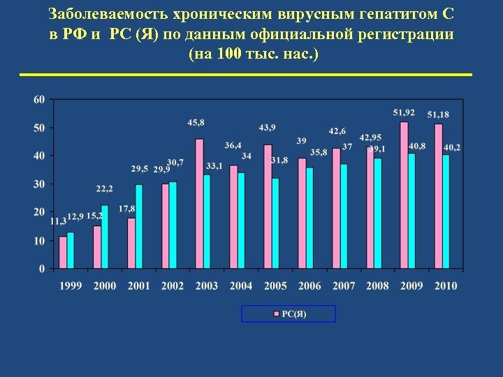 Заболеваемость хроническим вирусным гепатитом С в РФ и РС (Я) по данным официальной регистрации