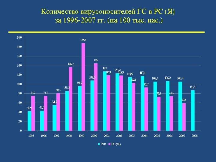 Количество вирусоносителей ГС в РС (Я) за 1996 -2007 гг. (на 100 тыс. нас.