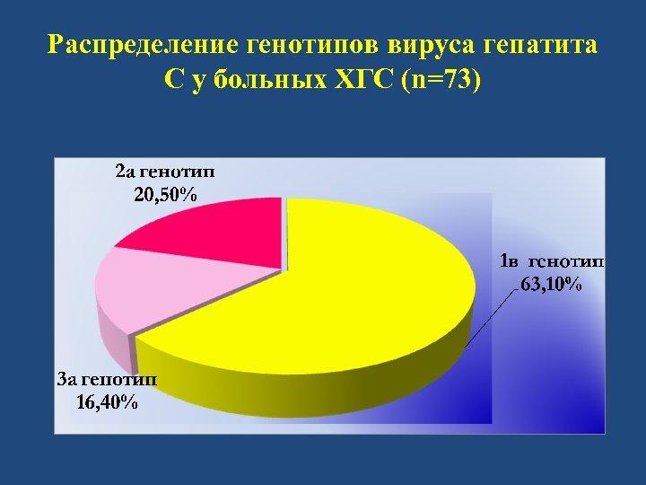 Распределение генотипов вируса гепатита С у больных ХГС (n=73)