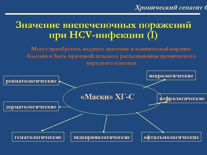 Хронический гепатит С Значение внепеченочных поражений при HCV-инфекции (I) Могут приобретать ведущее значение в