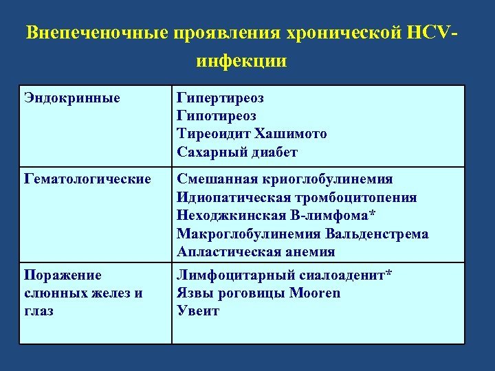 Внепеченочные проявления хронической HCVинфекции Эндокринные Гипертиреоз Гипотиреоз Тиреоидит Хашимото Сахарный диабет Гематологические Смешанная криоглобулинемия