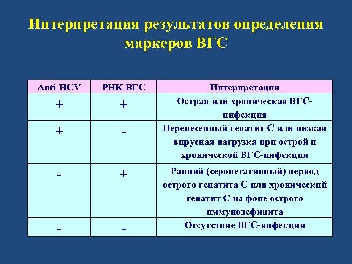 Интерпретация результатов определения маркеров ВГС Anti-HCV PHK ВГС + + + - - Интерпретация