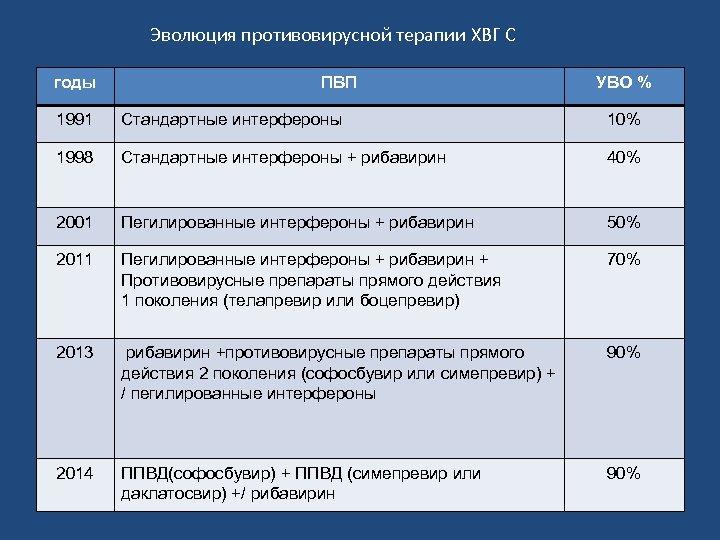 Эволюция противовирусной терапии ХВГ С годы ПВП УВО % 1991 Стандартные интерфероны 10% 1998