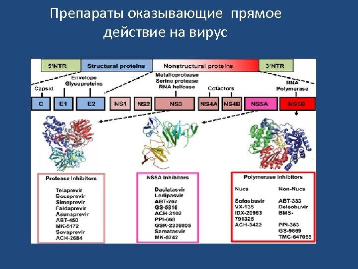 Препараты оказывающие прямое действие на вирус