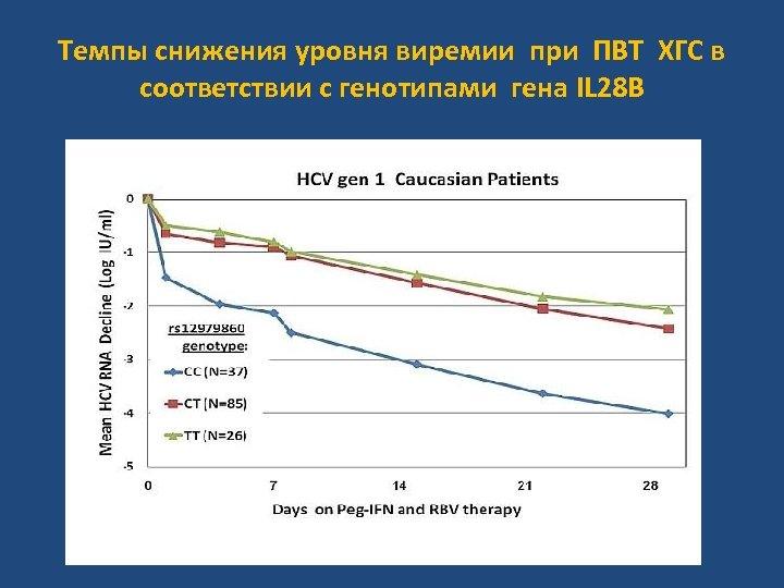 Темпы снижения уровня виремии при ПВТ ХГС в соответствии с генотипами гена IL 28