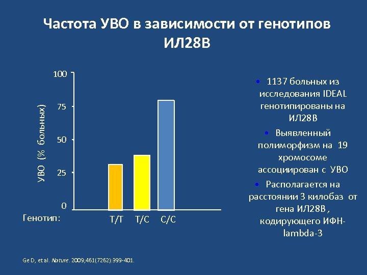 Частота УВО в зависимости от генотипов ИЛ 28 B УВО (% больных) 100 75