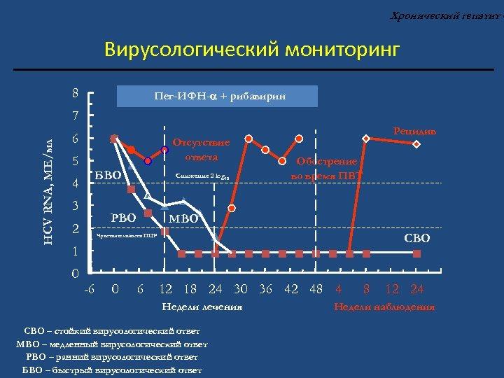 Хронический гепатит С Вирусологический мониторинг 8 Пег-ИФН- + рибавирин HCV RNA, МЕ/мл 7 6